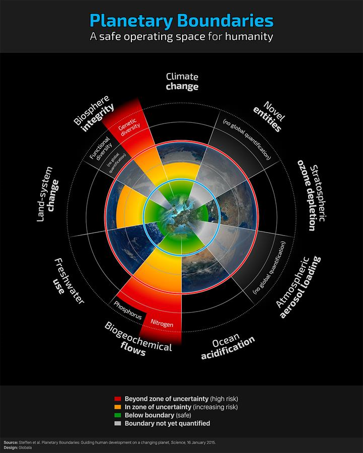 The 2015 update on planetary boundaries